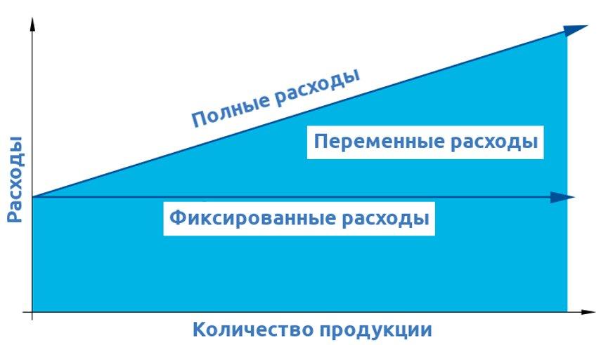 Фиксированные и переменные расходы