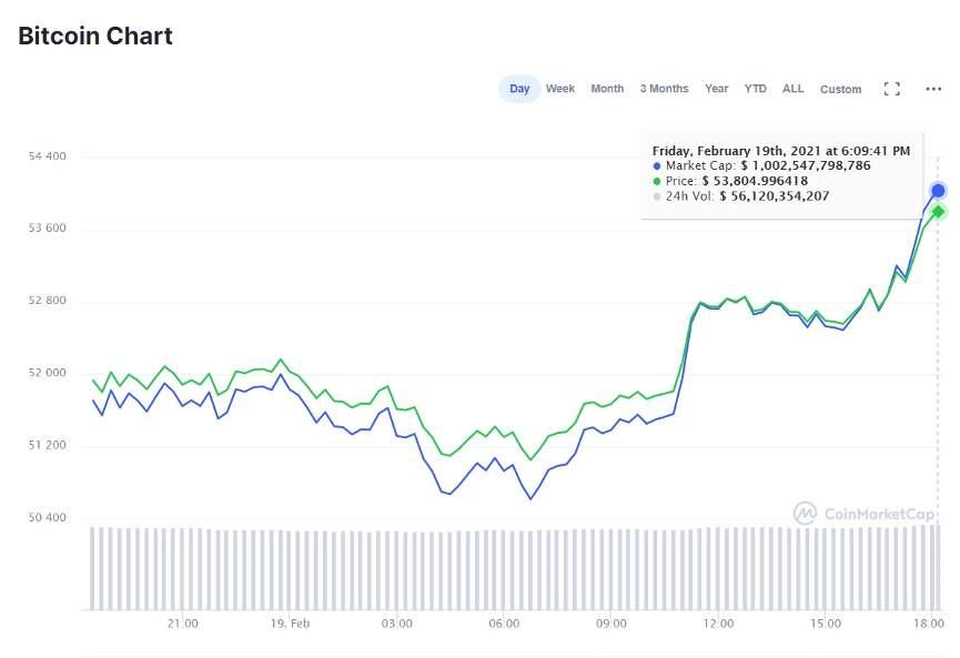 Bitcoin и его капитализация