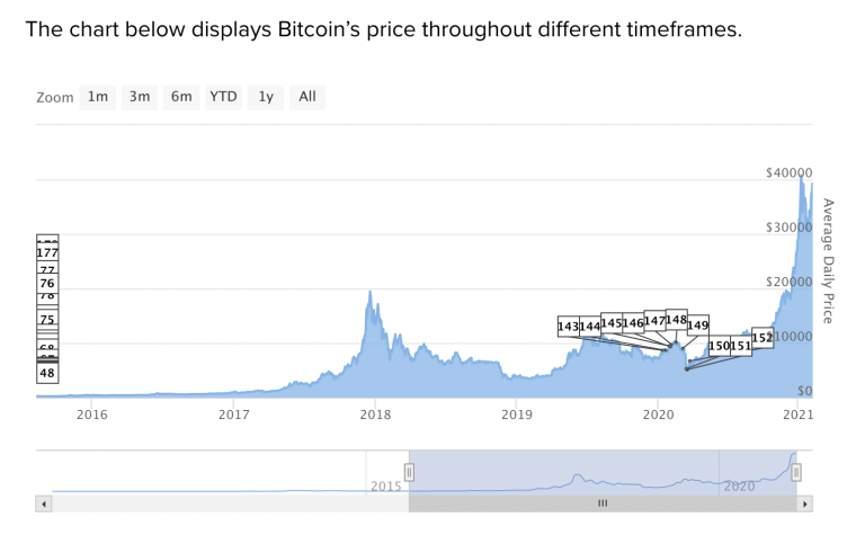 Эволюция курса биткоина