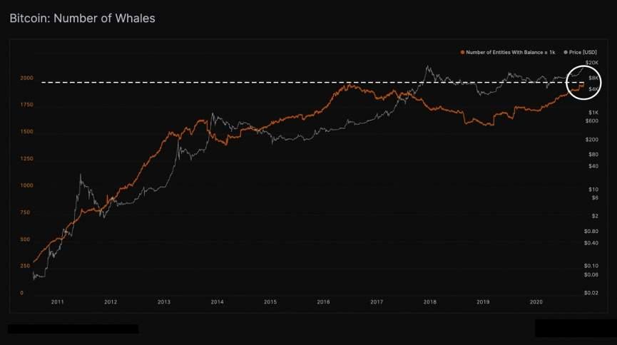Инвестиции в биткоин