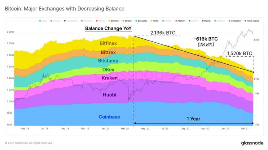 График - отток биткоина