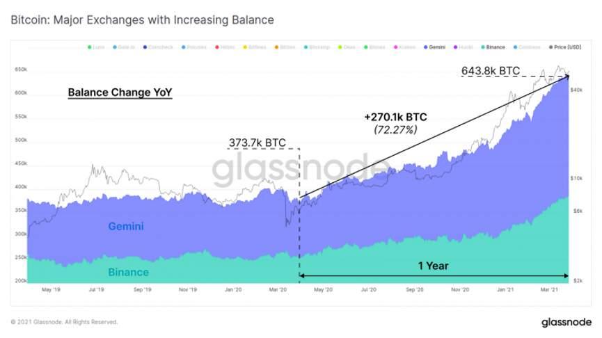 График - отток биткоина на Binance