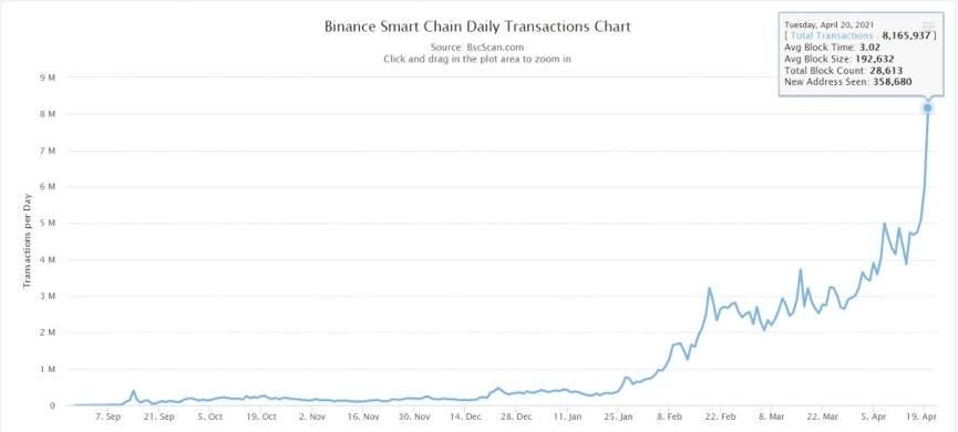 Binance Smart Chain рекорд 1