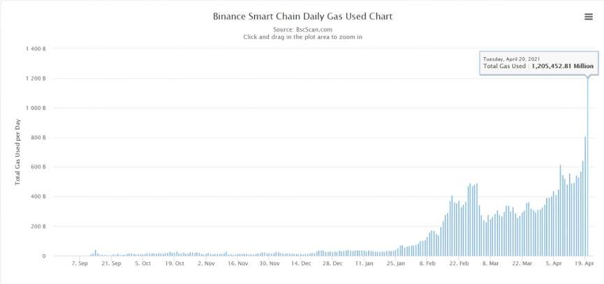 Binance Smart Chain рекорд 3