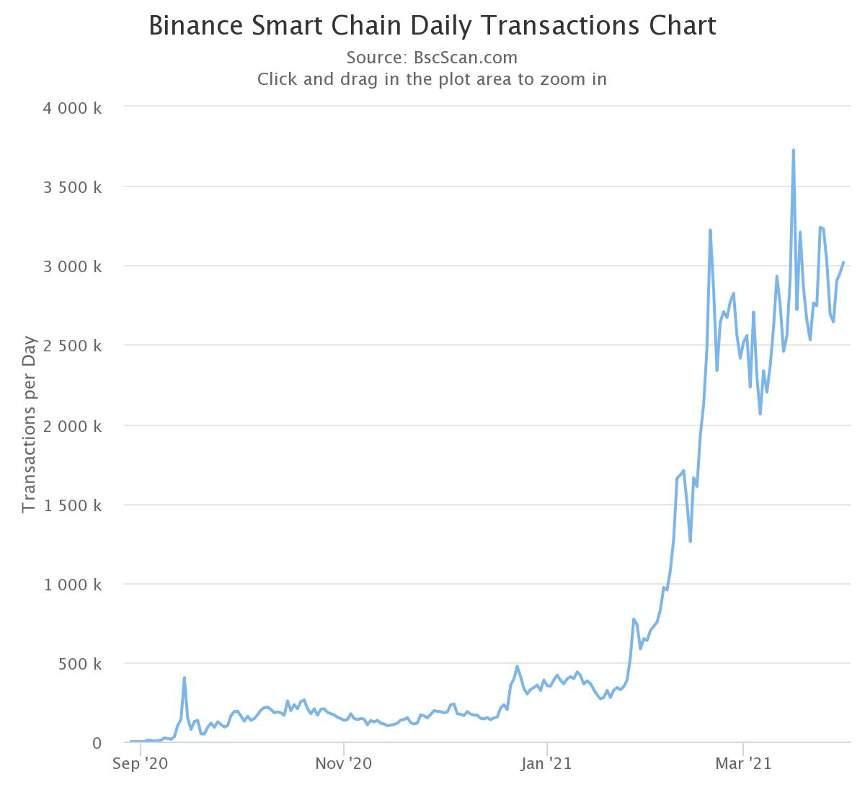 Ежедневные транзакций Binance Smart Chain