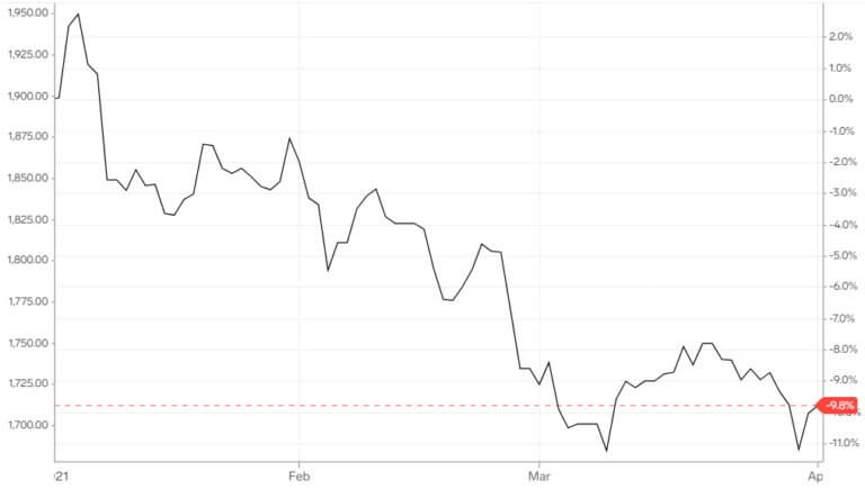 График цен на золото за квартал 2021 года