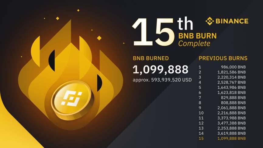 сжигание bnb