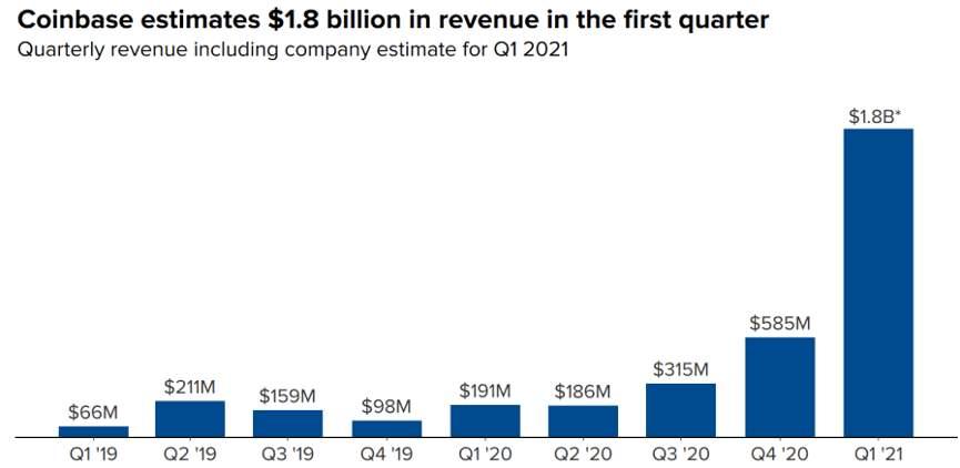 Coinbase увеличила свою прибыль в 24 раза в течение года: график