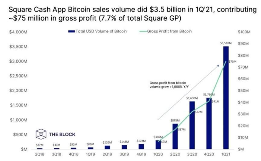 Square увеличила доход благодаря биткоину график