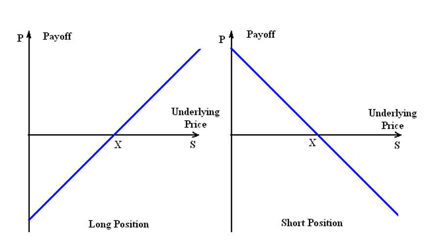 Длинные и короткие позиции